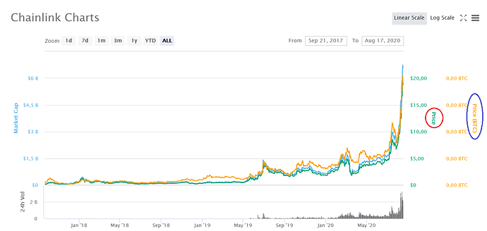Chainlink charts