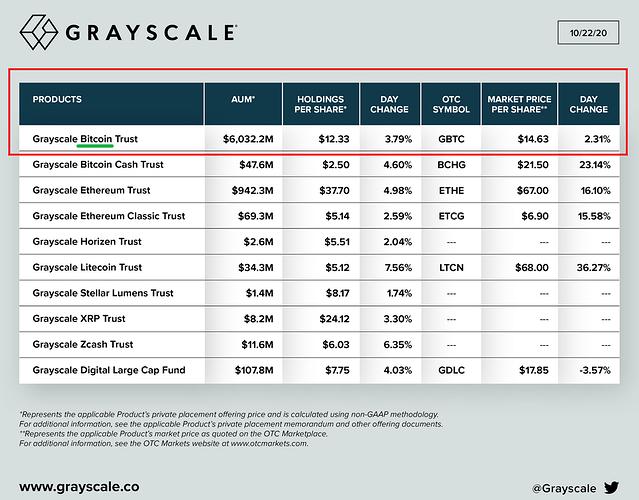 Grayscale GBTC