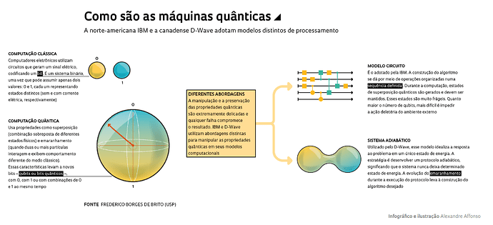 SBM comp quanticos