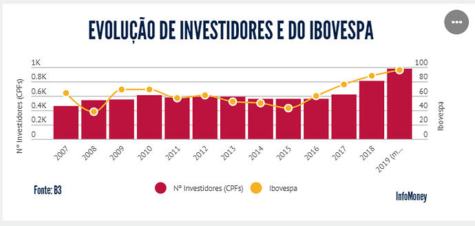 investidores%20bovespa%20infomoney
