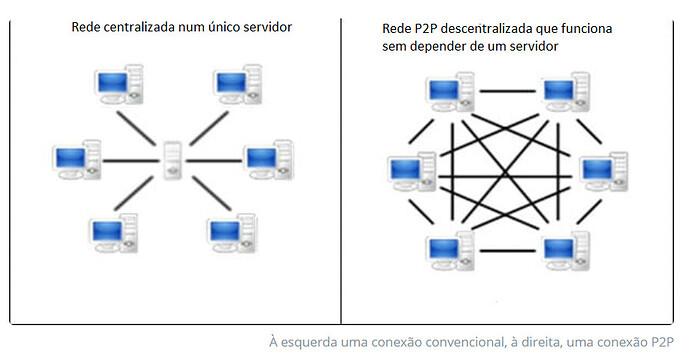 Rede p2p x conv