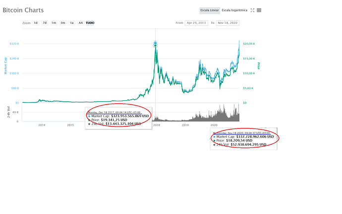 Gráfico de preços 18 11 2020