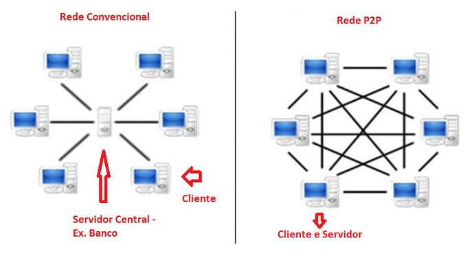 Rede p2p x conv1