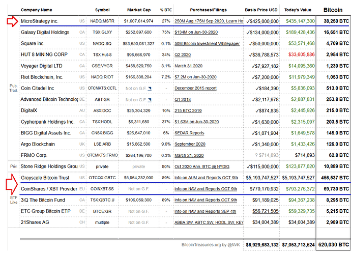 Bitcoin treasuries1